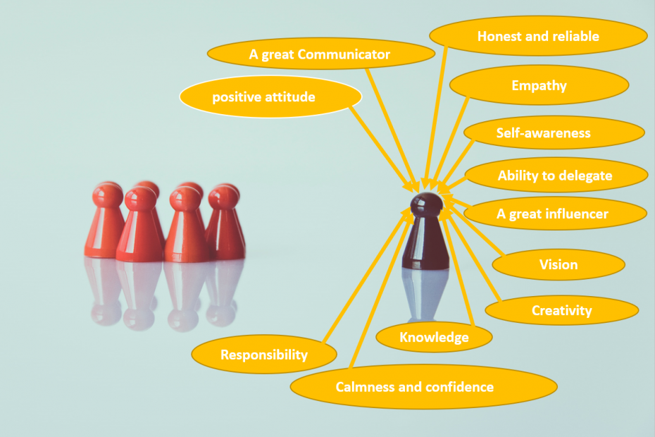 Do you have these 12 core characteristics of leadership?